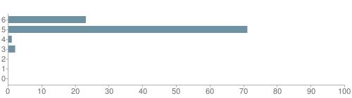 Chart?cht=bhs&chs=500x140&chbh=10&chco=6f92a3&chxt=x,y&chd=t:23,71,1,2,0,0,0&chm=t+23%,333333,0,0,10|t+71%,333333,0,1,10|t+1%,333333,0,2,10|t+2%,333333,0,3,10|t+0%,333333,0,4,10|t+0%,333333,0,5,10|t+0%,333333,0,6,10&chxl=1:|other|indian|hawaiian|asian|hispanic|black|white